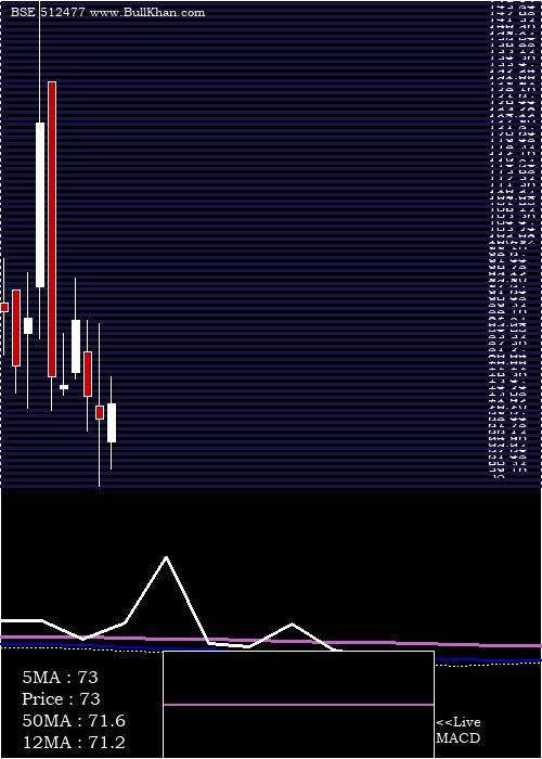 Betex India monthly charts