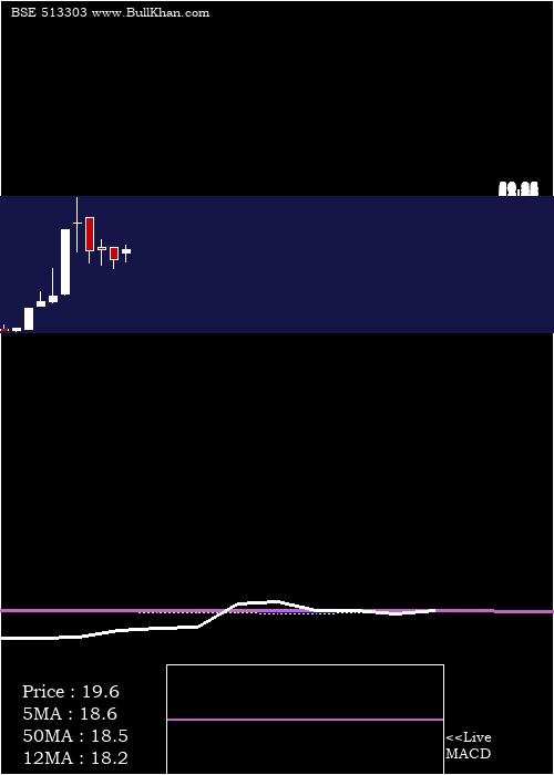 Modern Steel monthly charts