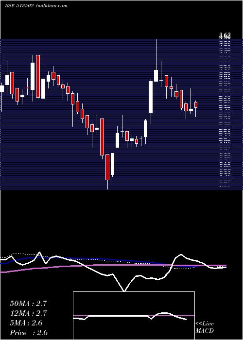 Baroda Extr weekly charts