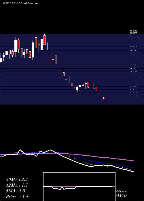 Jmt Auto weekly charts