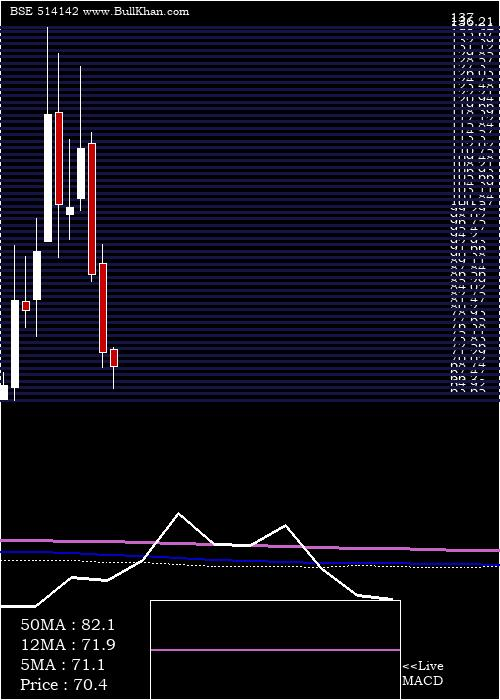 Tt monthly charts