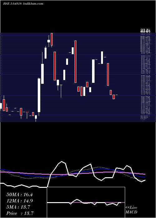 Jattaindus monthly charts