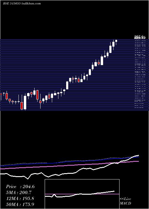 Anantraj weekly charts