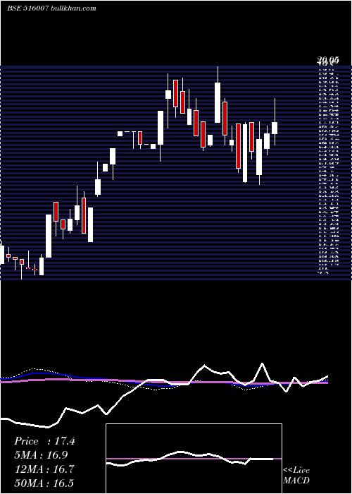 Mangalam Tim weekly charts