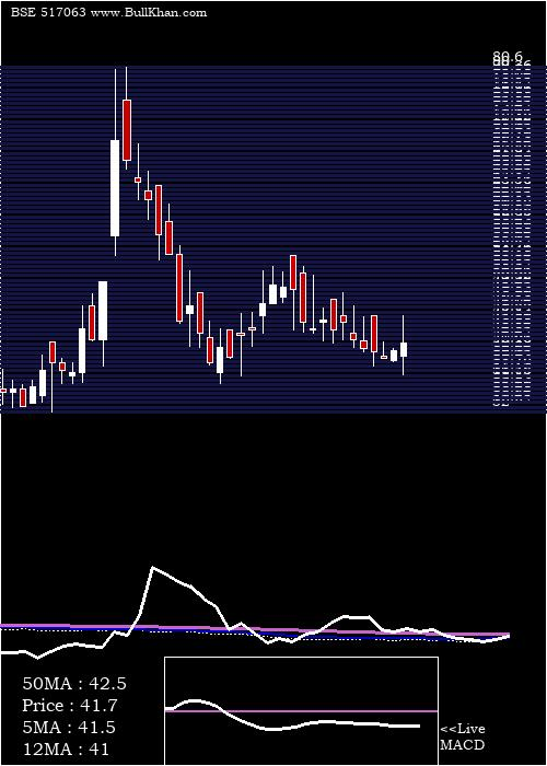 Jetinfotran weekly charts