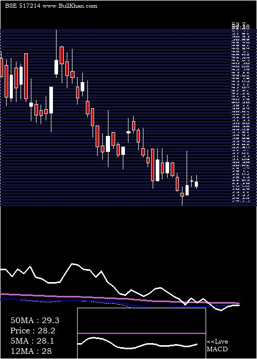 Digispice weekly charts