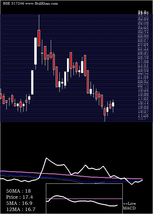 Bcc Fuba weekly charts