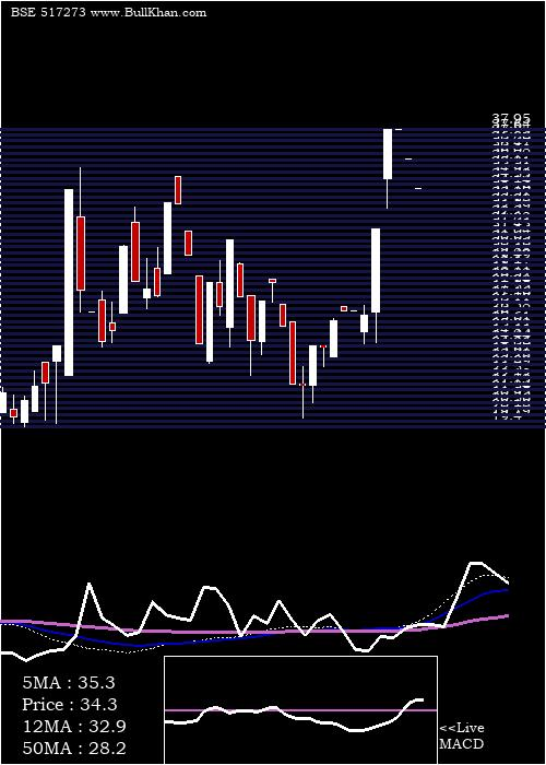 S S weekly charts