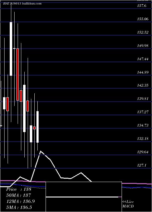 Keerthi monthly charts