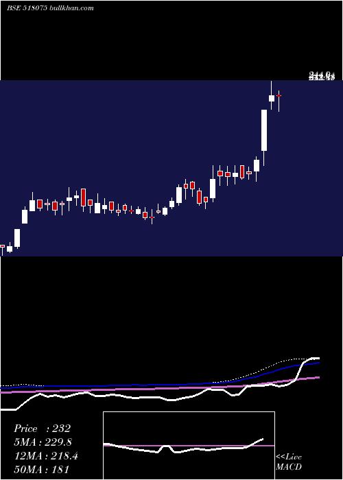 Suraj Produc weekly charts