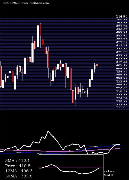 Ccl Products weekly charts