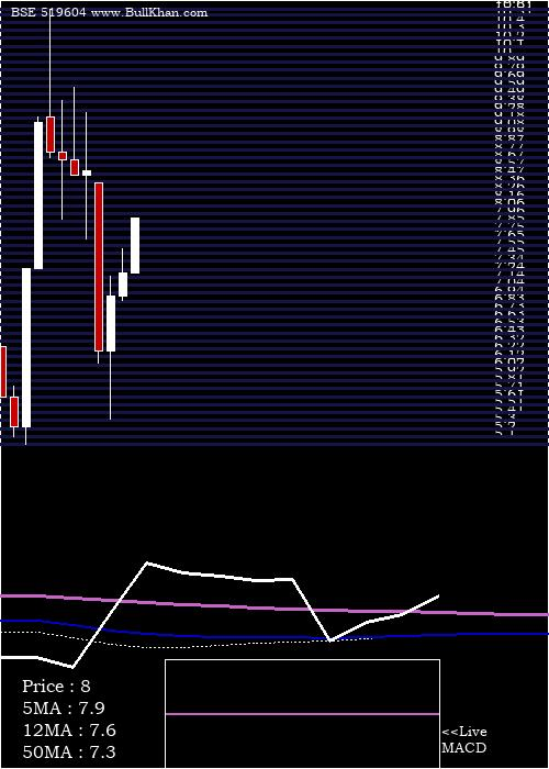 Suryo Foods monthly charts