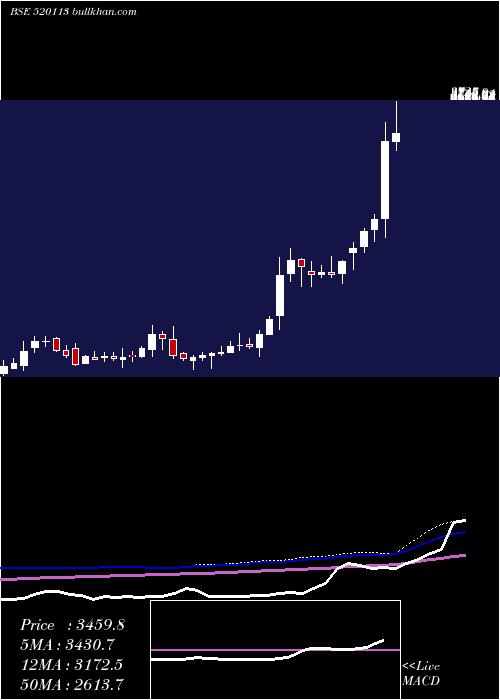Vesuvius Ind weekly charts