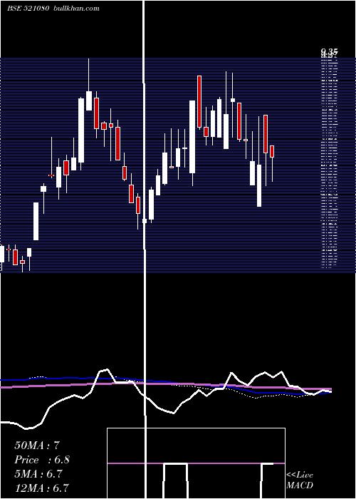 Pasari Spin weekly charts