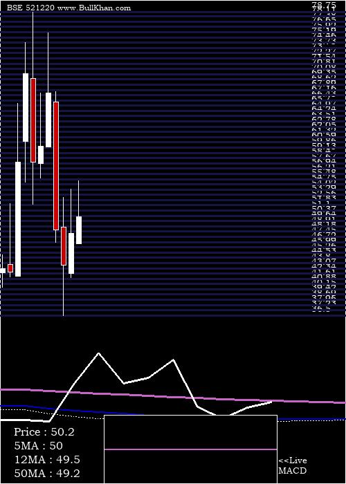 Damoindus monthly charts
