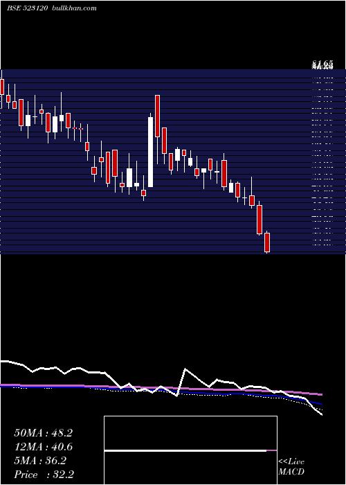 Ador Multi weekly charts