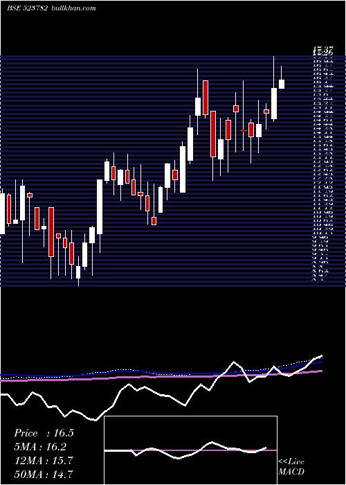 Mitshi weekly charts
