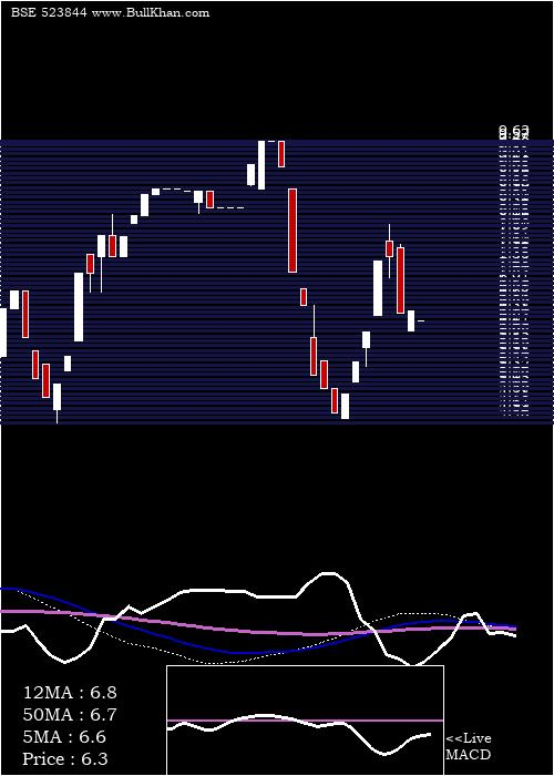 Constronic weekly charts