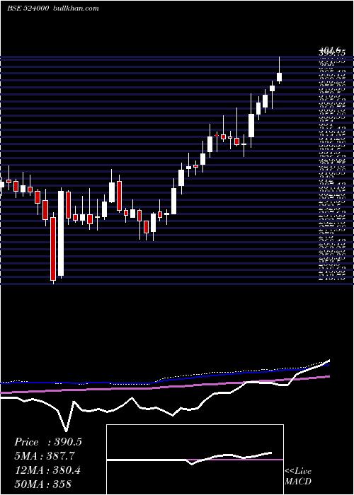 Magma Fin weekly charts