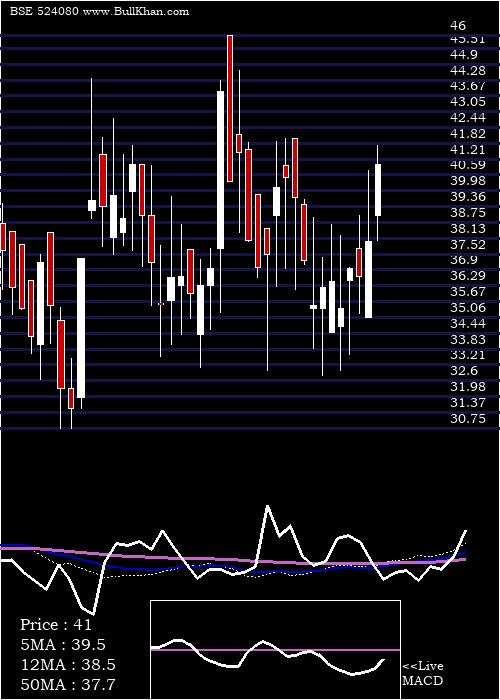 Har Leather weekly charts