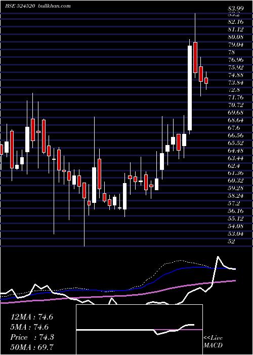 Kmc Shil weekly charts