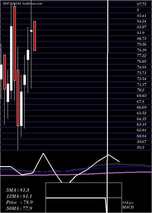 Tirupati Sta monthly charts
