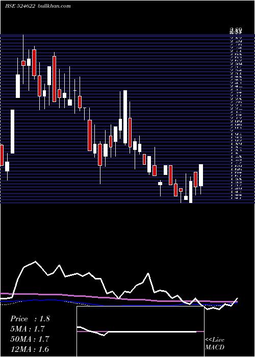 Istrnetwk weekly charts