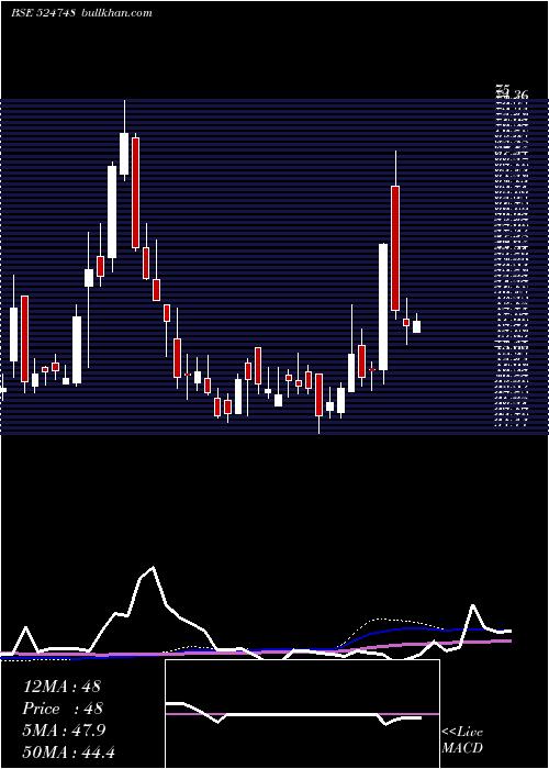 Link Pharma weekly charts