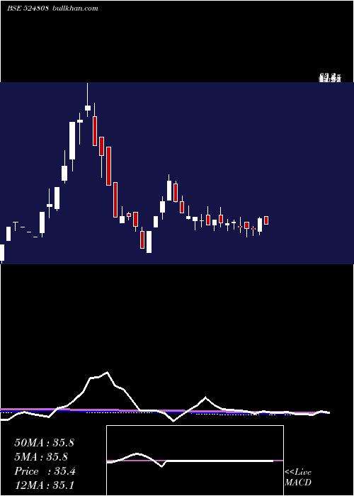 Phytochem I weekly charts