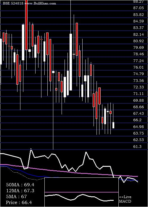 Dynamic Ind weekly charts