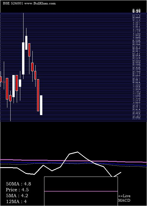 Jaus Polymer monthly charts