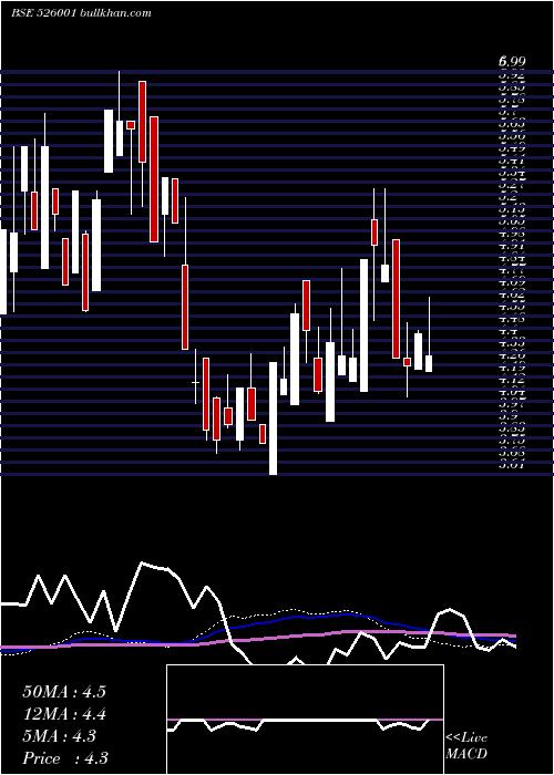 Jaus Polymer weekly charts