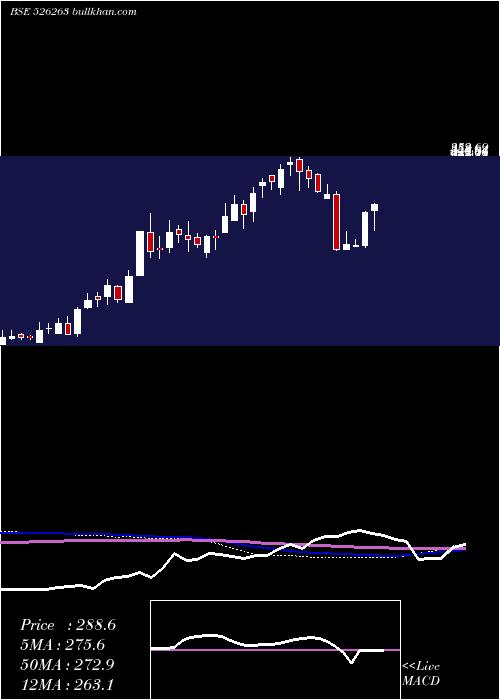 Mold Tek weekly charts