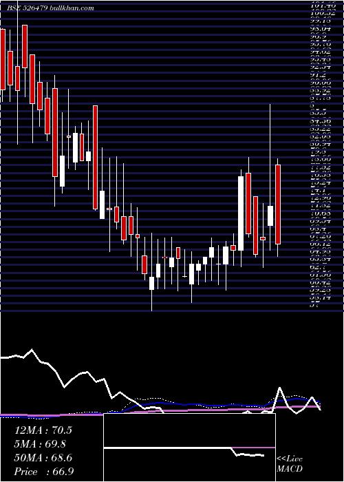 Sky Indust weekly charts