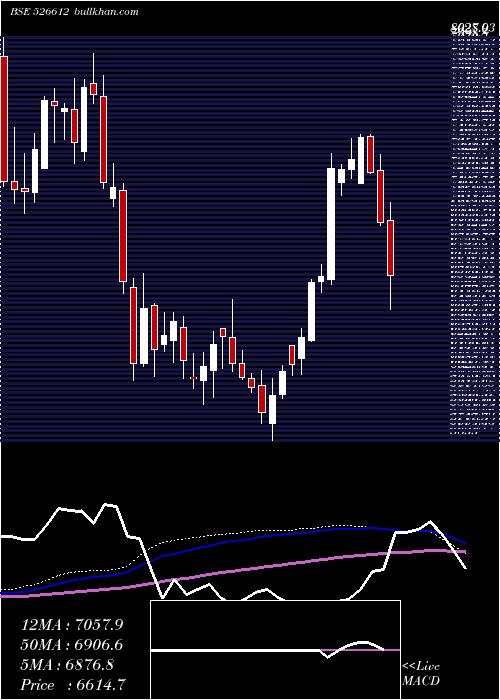 Blue Dart weekly charts