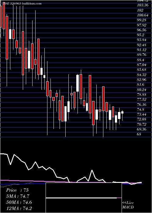 Guj Craft weekly charts