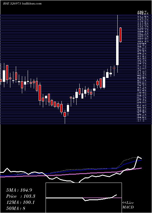 Dhoot I weekly charts