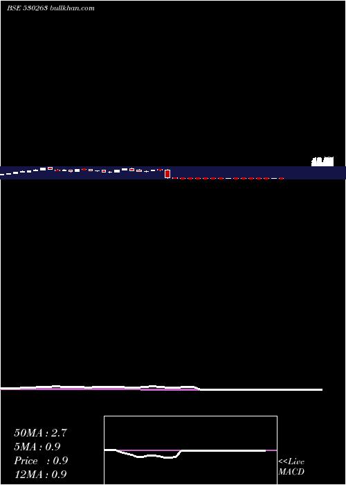 Global Cap weekly charts