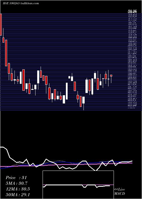 Sainik Fin weekly charts