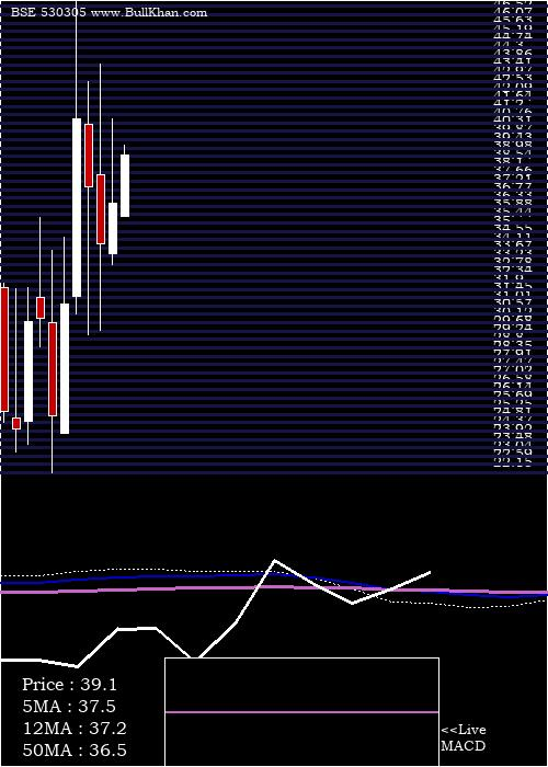 Piccadily Ag monthly charts