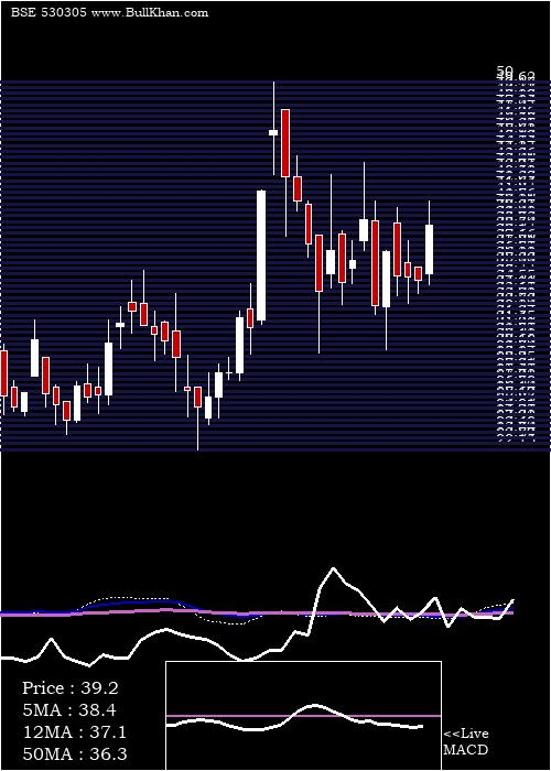 Piccadily Ag weekly charts