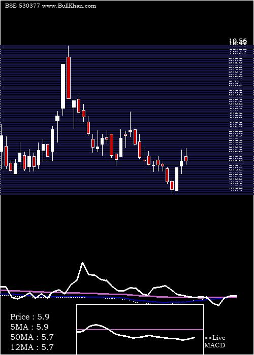 Nila Infra weekly charts