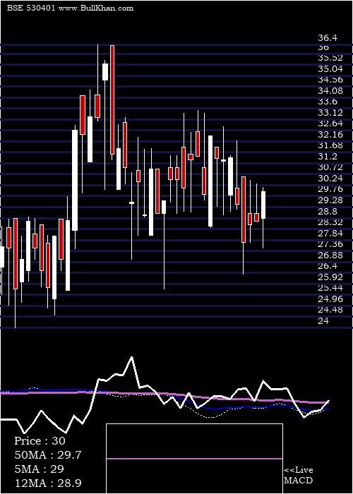 Vinyoflex Lt weekly charts