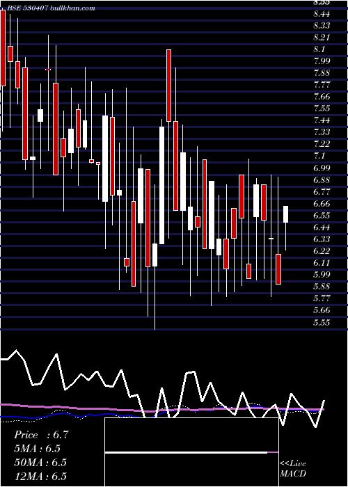 Epic Energy weekly charts