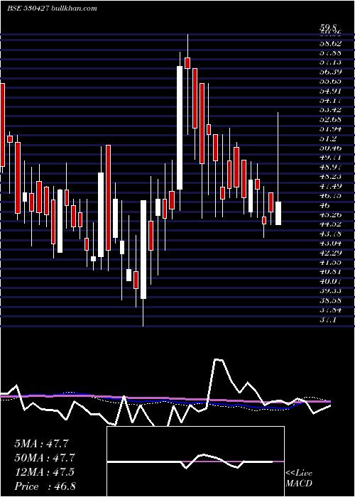 Choksi Imag weekly charts