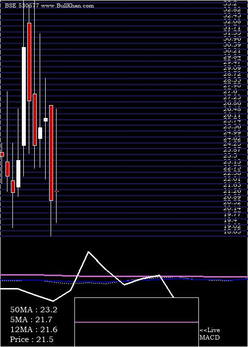 Ladderup Fin monthly charts