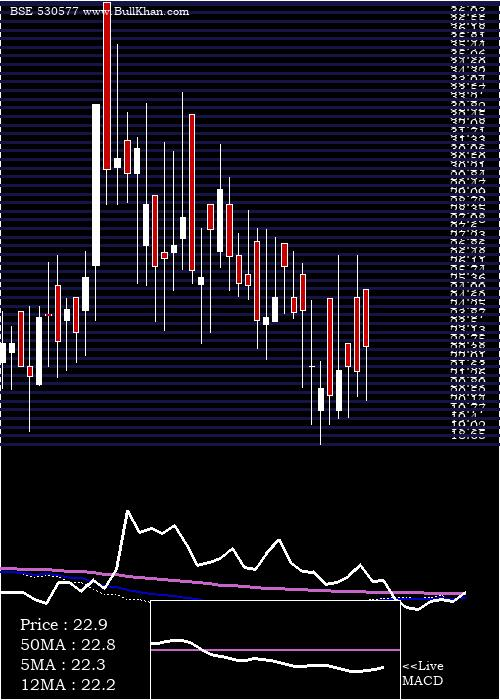 Ladderup Fin weekly charts