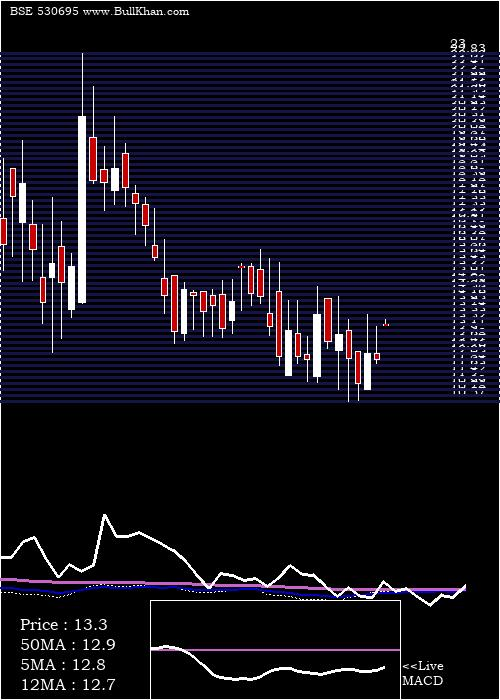 Prime Prop weekly charts