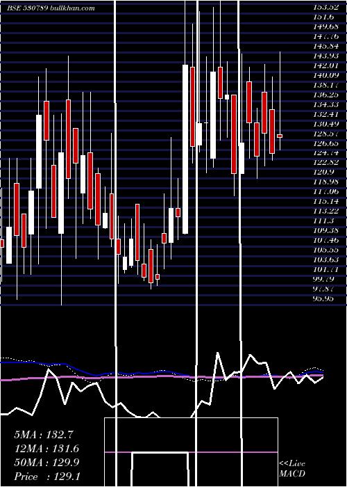 Ceejay Finan weekly charts