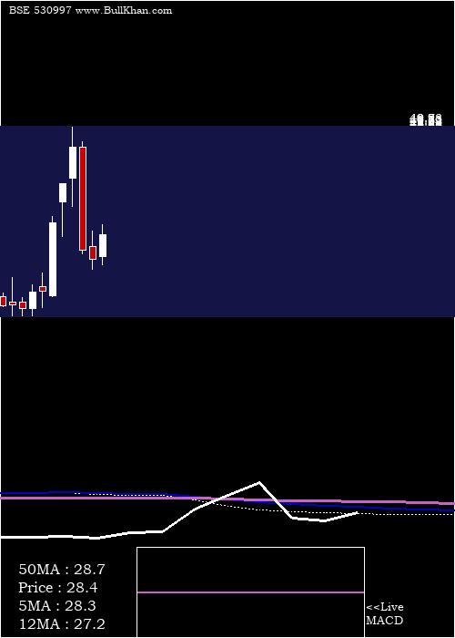 Unique Organ monthly charts